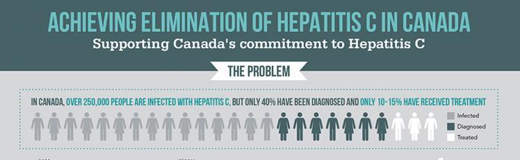 Infography Elimination Hepatitis C in Canada